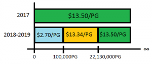 Federal Excise Tax for Distilled Spirits. Graph created by EZdrinking. Not to scale.